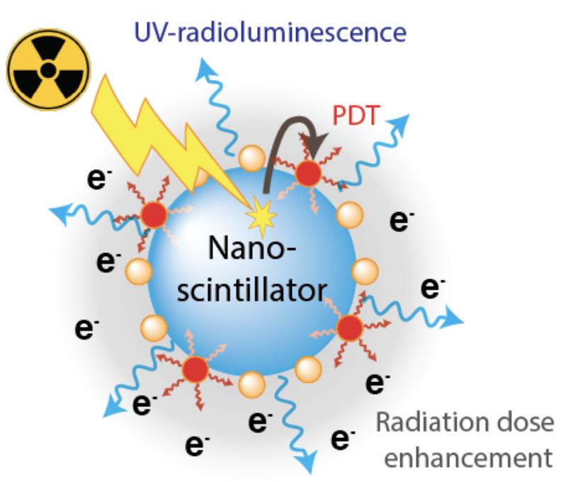 nanoscintillators.png
